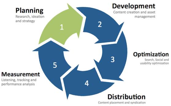 content-development-framework