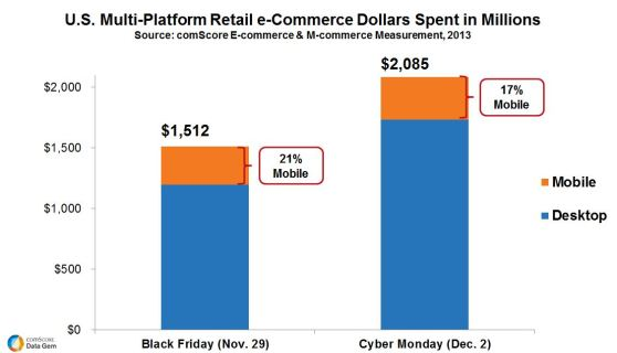 MP-Retail-e-Commerce-Dollars-Spent