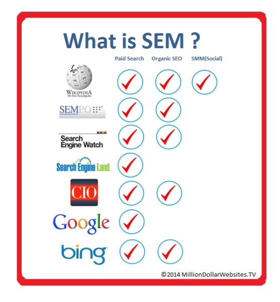what-is-sem-comparison