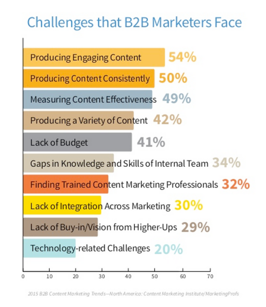 Challenges-that-B2B-Marketers-Face_2014-10-27_11-25-10-519x600