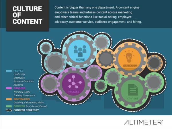 Content-Engine