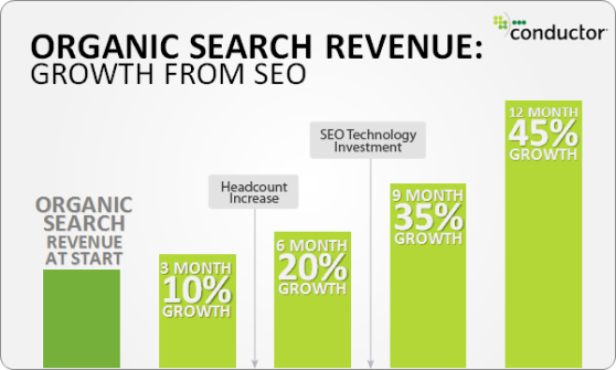 Organic-search-revenue-growth