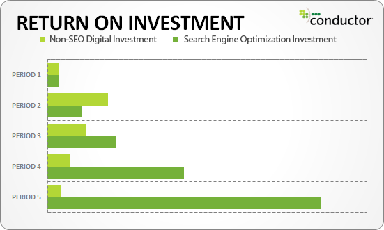 return-on-investment-seo