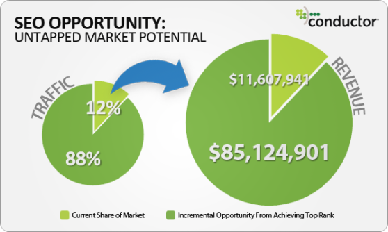 seo-opportunity-untapped-market-potential